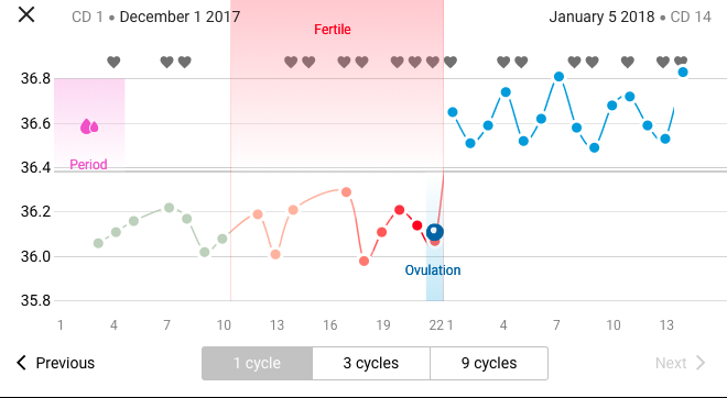 Pregnancy weeks – Cyclerpedia